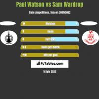 Paul Watson vs Sam Wardrop h2h player stats