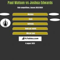 Paul Watson vs Joshua Edwards h2h player stats