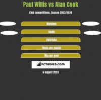 Paul Willis vs Alan Cook h2h player stats