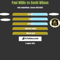 Paul Willis vs David Wilson h2h player stats
