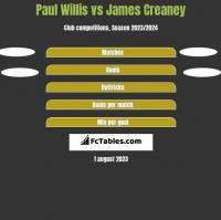 Paul Willis vs James Creaney h2h player stats