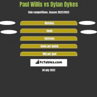 Paul Willis vs Dylan Dykes h2h player stats