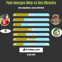 Paul-Georges Ntep vs Ben Rienstra h2h player stats