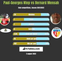 Paul-Georges Ntep vs Bernard Mensah h2h player stats