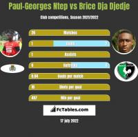 Paul-Georges Ntep vs Brice Dja Djedje h2h player stats