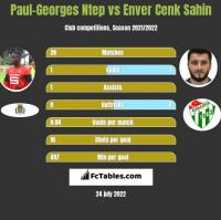 Paul-Georges Ntep vs Enver Cenk Sahin h2h player stats