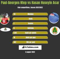 Paul-Georges Ntep vs Hasan Huseyin Acar h2h player stats