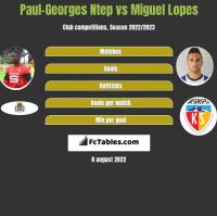 Paul-Georges Ntep vs Miguel Lopes h2h player stats