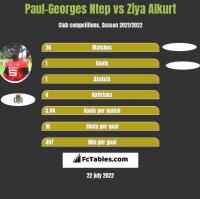 Paul-Georges Ntep vs Ziya Alkurt h2h player stats