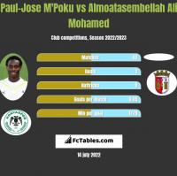Paul-Jose M'Poku vs Almoatasembellah Ali Mohamed h2h player stats