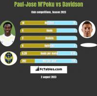Paul-Jose M'Poku vs Davidson h2h player stats
