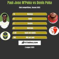 Paul-Jose M'Poku vs Denis Poha h2h player stats