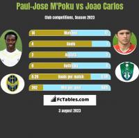 Paul-Jose M'Poku vs Joao Carlos h2h player stats