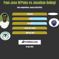 Paul-Jose M'Poku vs Jonathan Bolingi h2h player stats