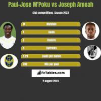 Paul-Jose M'Poku vs Joseph Amoah h2h player stats