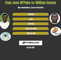 Paul-Jose M'Poku vs William Owusu h2h player stats