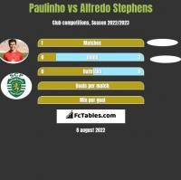 Paulinho vs Alfredo Stephens h2h player stats