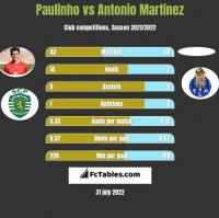 Paulinho vs Antonio Martinez h2h player stats