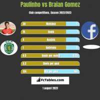 Paulinho vs Braian Gomez h2h player stats