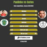 Paulinho vs Carlos h2h player stats