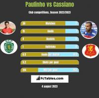 Paulinho vs Cassiano h2h player stats