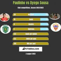Paulinho vs Dyego Sousa h2h player stats