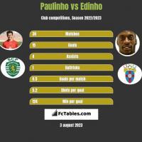 Paulinho vs Edinho h2h player stats