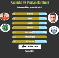 Paulinho vs Florian Kamberi h2h player stats