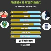 Paulinho vs Greg Stewart h2h player stats