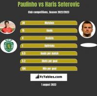 Paulinho vs Haris Seferovic h2h player stats