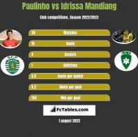 Paulinho vs Idrissa Mandiang h2h player stats