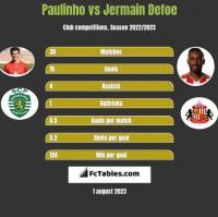 Paulinho vs Jermain Defoe h2h player stats