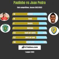 Paulinho vs Joao Pedro h2h player stats