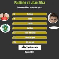 Paulinho vs Joao Silva h2h player stats