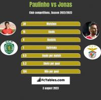 Paulinho vs Jonas h2h player stats