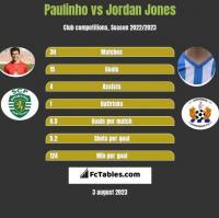 Paulinho vs Jordan Jones h2h player stats