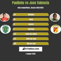 Paulinho vs Jose Valencia h2h player stats