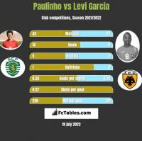 Paulinho vs Levi Garcia h2h player stats