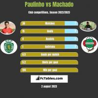 Paulinho vs Machado h2h player stats