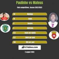 Paulinho vs Mateus h2h player stats