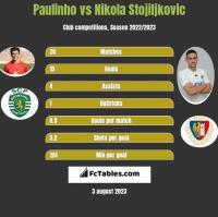 Paulinho vs Nikola Stojiljkovic h2h player stats