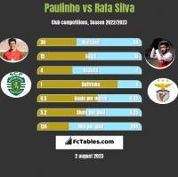 Paulinho vs Rafa Silva h2h player stats
