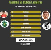 Paulinho vs Ruben Lameiras h2h player stats