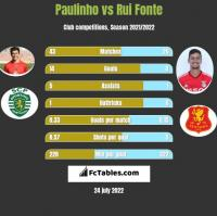 Paulinho vs Rui Fonte h2h player stats