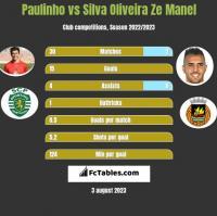 Paulinho vs Silva Oliveira Ze Manel h2h player stats