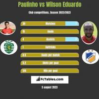 Paulinho vs Wilson Eduardo h2h player stats