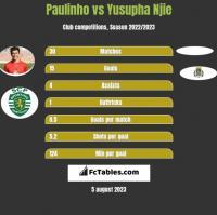 Paulinho vs Yusupha Njie h2h player stats
