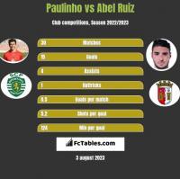 Paulinho vs Abel Ruiz h2h player stats