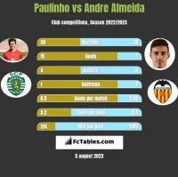 Paulinho vs Andre Almeida h2h player stats