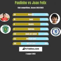 Paulinho vs Joao Felix h2h player stats